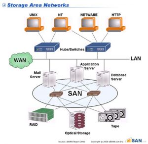 Solutii deosebite de stocare in retea - Storage Area Network - SAN
